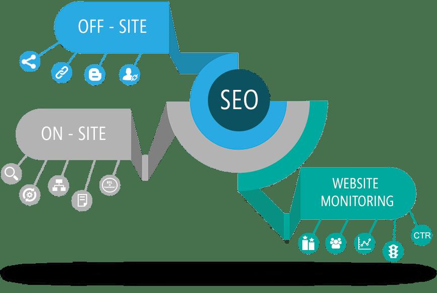 تحسين محركات البحث Search engine optimization
