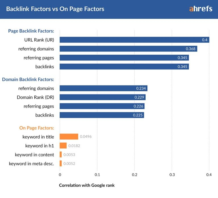 دراسة عوامل ترتيب جوجل للمواقع